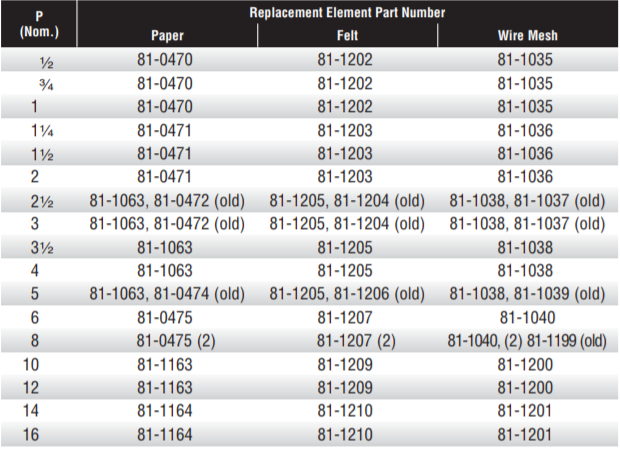 Replacement Element part numbers