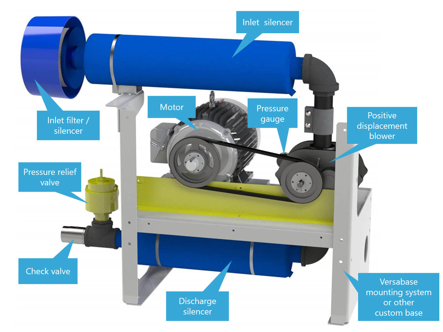 Pressure Filter For Blower : P configuration pressure package pdblowers inc