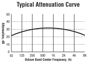 Universal Blower Silencers - RIS SD Typical Attenuation Curve