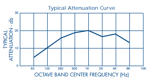 Stoddard F64 Typical Attenuation Curve