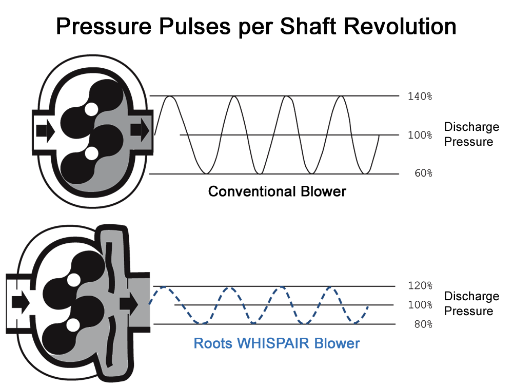 whispair-noise-curve