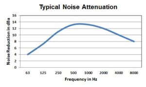 Typical Noise Attenuation of the FS series