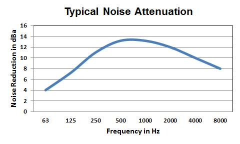 Solberg FS noise attenuation curve