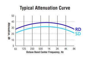 RD blower silencer attenuation curve
