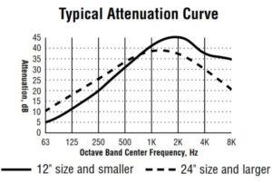 SU5 Blower Silencer attenuation curve