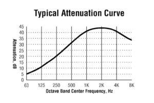 U5 blower silencer attenuation curve