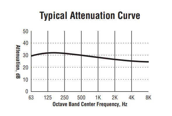 URB blower silencer attenuation curve