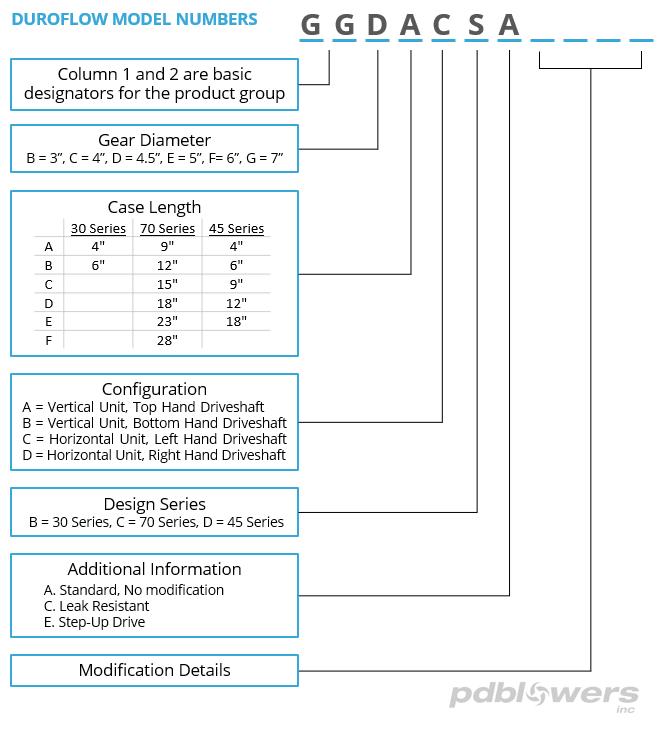 DuroFlow model number chart