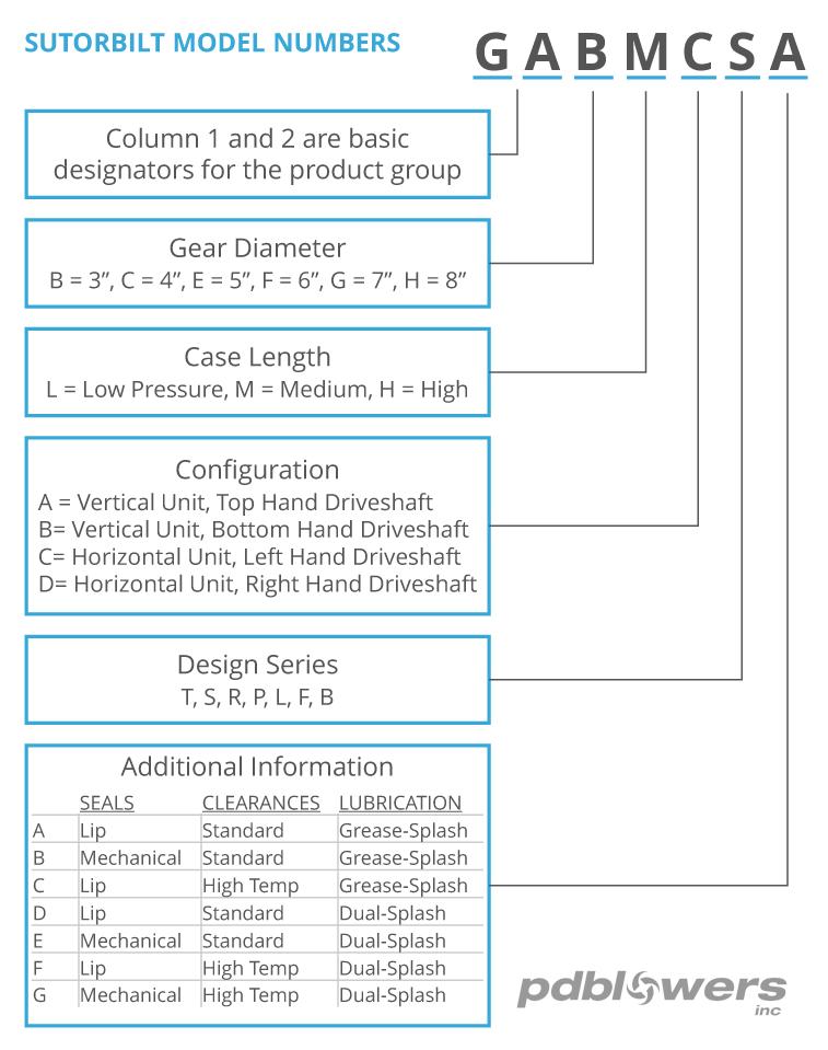 Sutorbilt Model Numbers Chart
