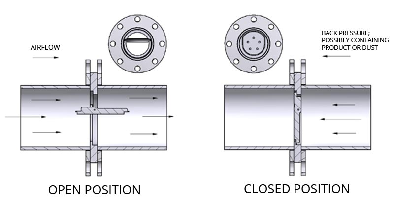 valve diagram - open and closed positions