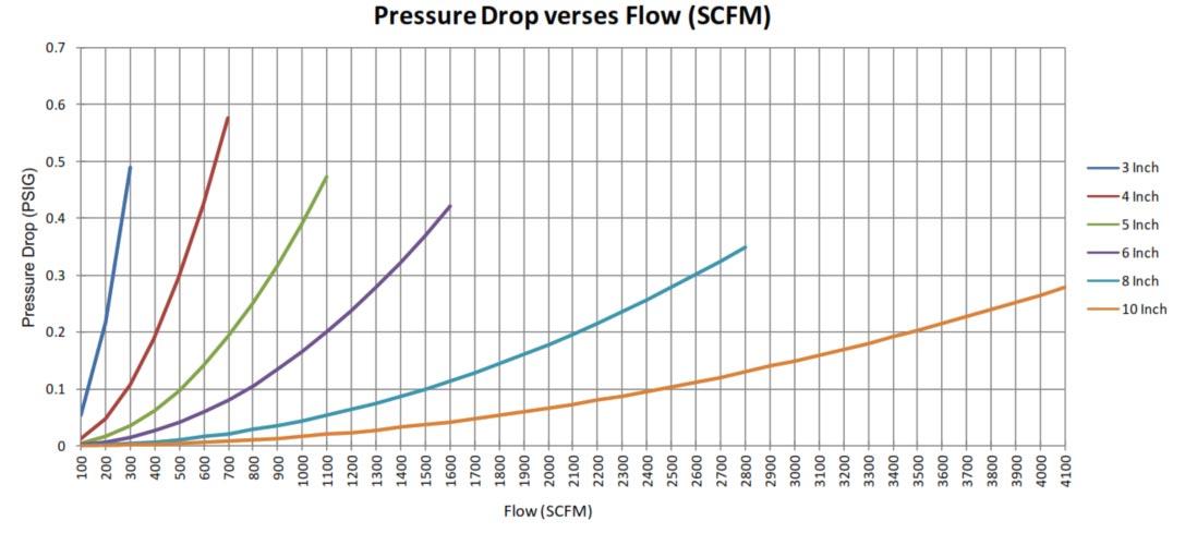 pressure drop vs flow