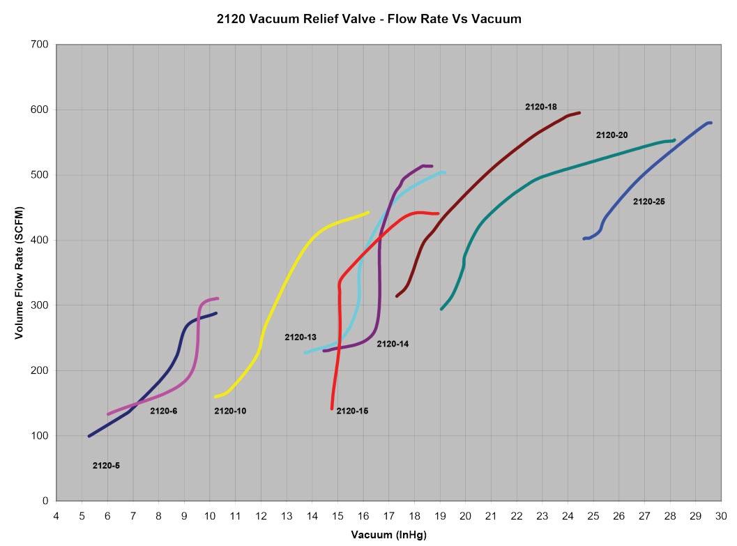 Dixon Bayco Flow Rate vs Vacuum